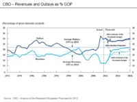 200px-CBO_-_Revenues_and_Outlays_as_percent_GDP