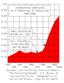 220px-US_Relative_Incarceration_Rate