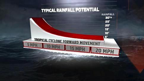 rainfall-potential